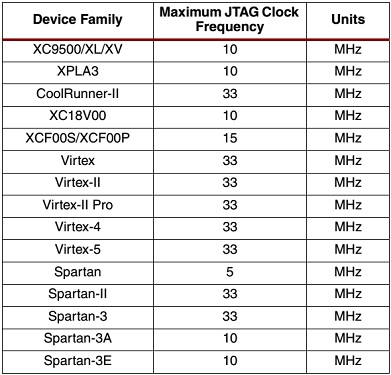 Таблица максимальных тактовых частот