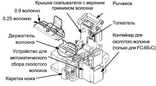 Строение скалывателя FC-6S