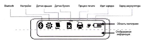 Пиктограммы, отображаемые на дисплее