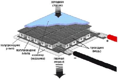 Устройство термоэлемента Пельтье TEC1-12706