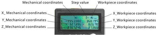 Вид дисплея, когда ручка переключатель стоит в положении осей X, Y, Z, A