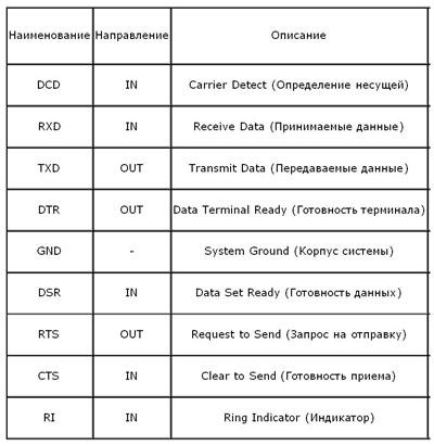 Сигналы интерфейса RS232