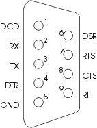 Распиновка интерфейса RS232 в разъеме стандарта DB9